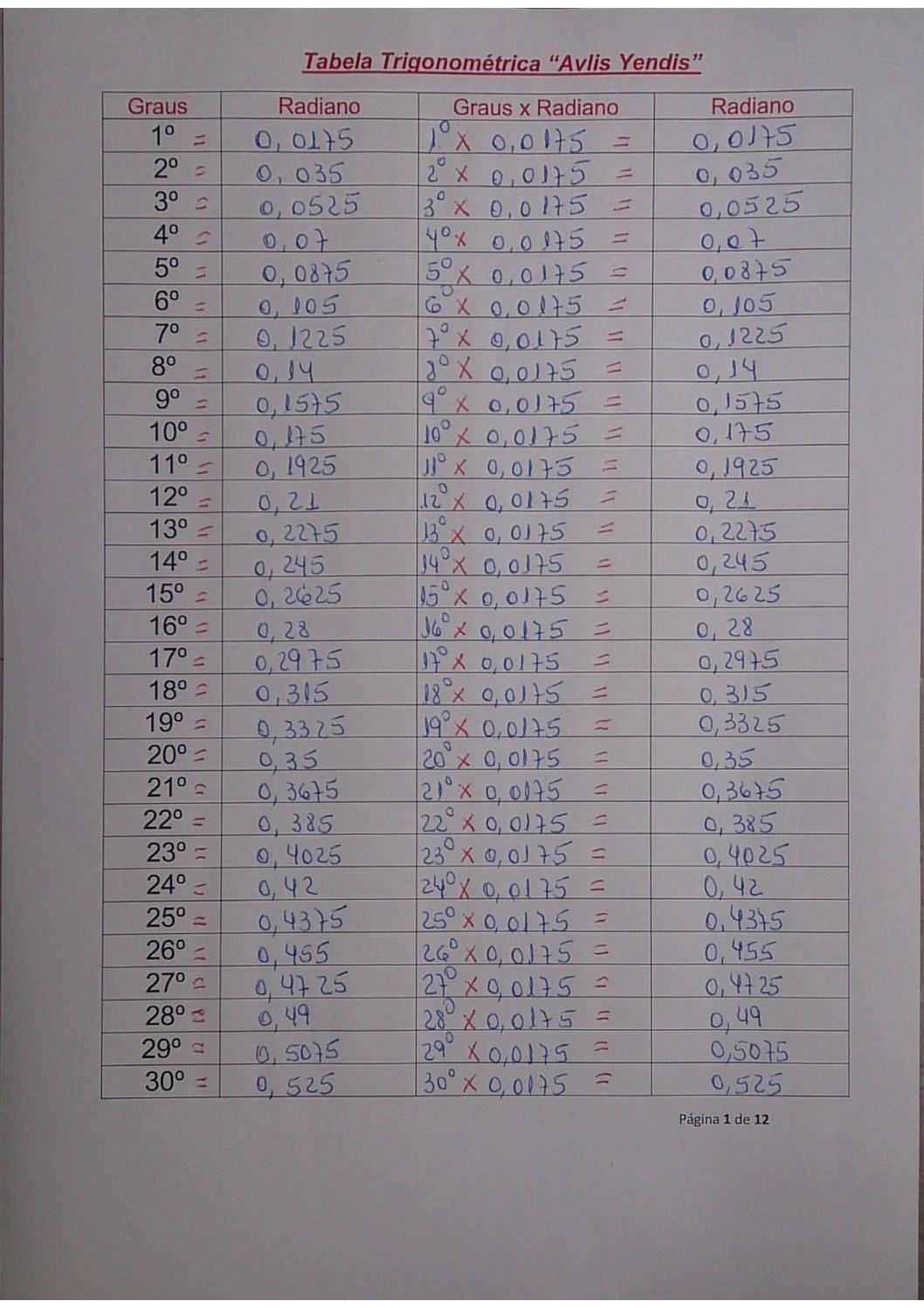 Tabela oficial tri 23 01 nmeros primos pinterest math pi a grande descoberta dentro de uma tabela trigonomtrica em uma circunferncia de 360 graus fandeluxe Images