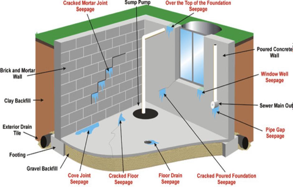 basement construction methods