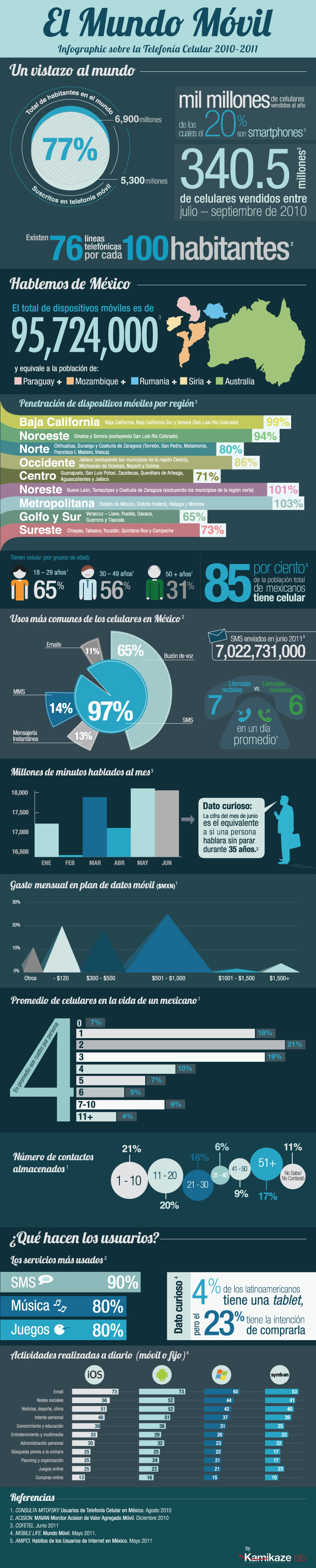 El Mundo Móvil- Infographic