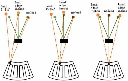 here is a diagram of an international trap field you have the Skeet Shooting Fundamentals