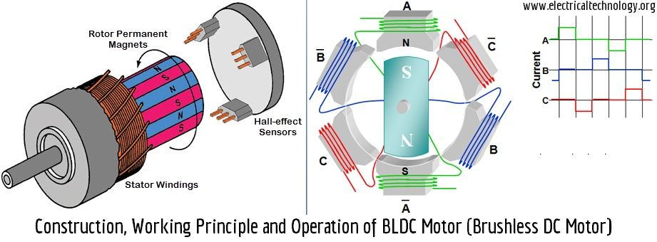 Brushless dc motor construction working principle for How does a brushless motor work
