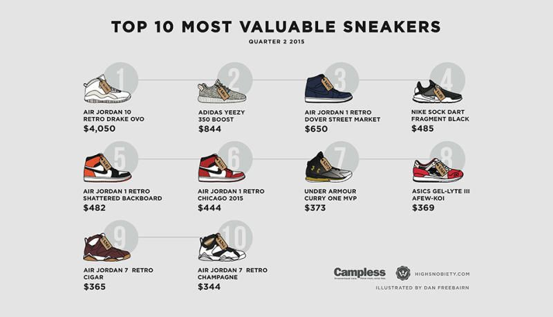 744a0cbe3f8 Highsnobiety teams with Campless and Kick Posters to rank the best selling  sneakers on eBay for Q2 of 2015.