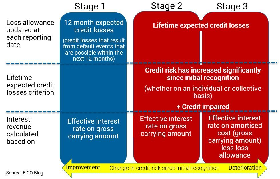 ifrs 9 stages of risk financial management accounting analysis and interpretation