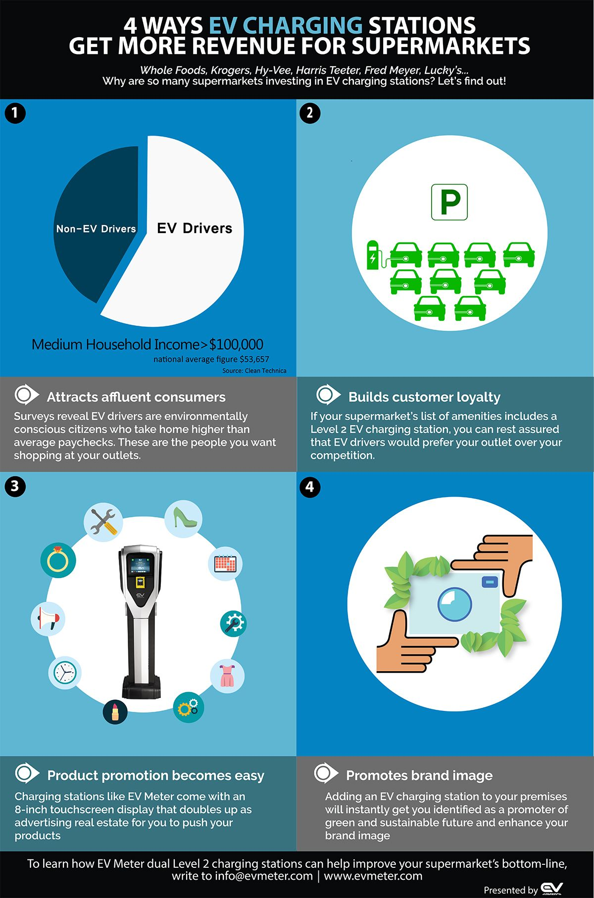 Pin On Commercial Electric Vehicle Charging Stations
