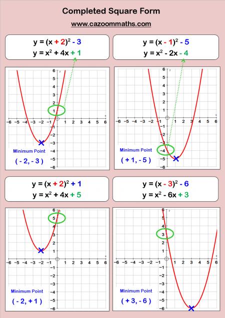 Fun Algebra Worksheets Ks3 And Ks4 Algebra Maths Resources Quadratics Math Methods Math Resources
