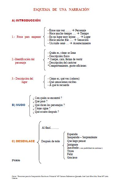 La Narración Tipos De Texto Apuntes De Lengua Estrategias De Escritura