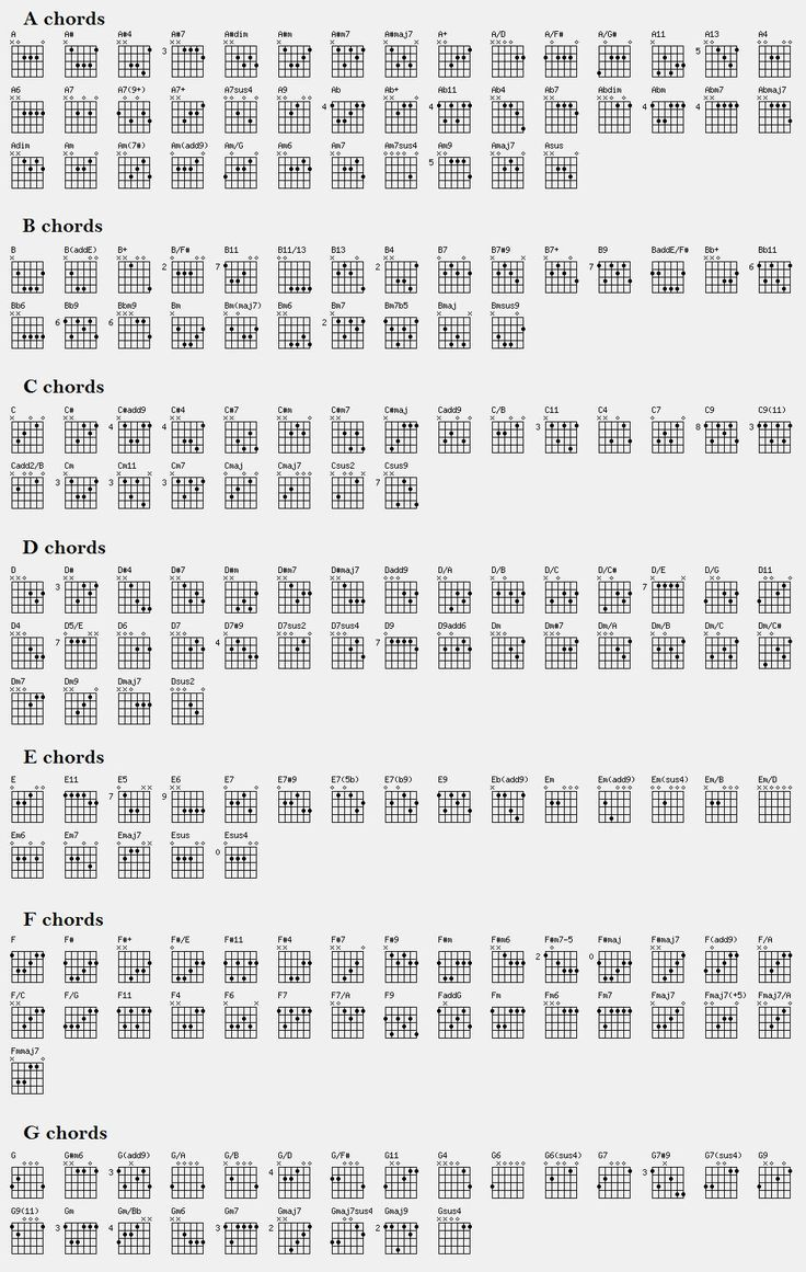 Guitar Chord Chart Illustrates The 7 Major Guitar Chords A B C D