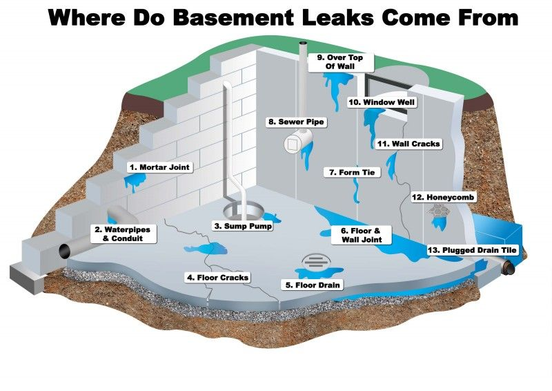 Many Things Can Cause Basement Leaking This Article Lists A Few Of The  Things That Can