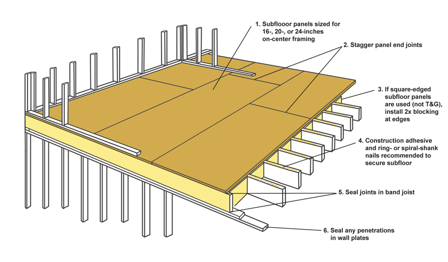 Tongue And Groove Subfloor Yahoo Image Search Results Frames On Wall Construction Adhesive Tongue And Groove