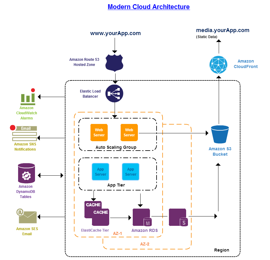 Modern Cloud Architecture  Visualization    Cloud