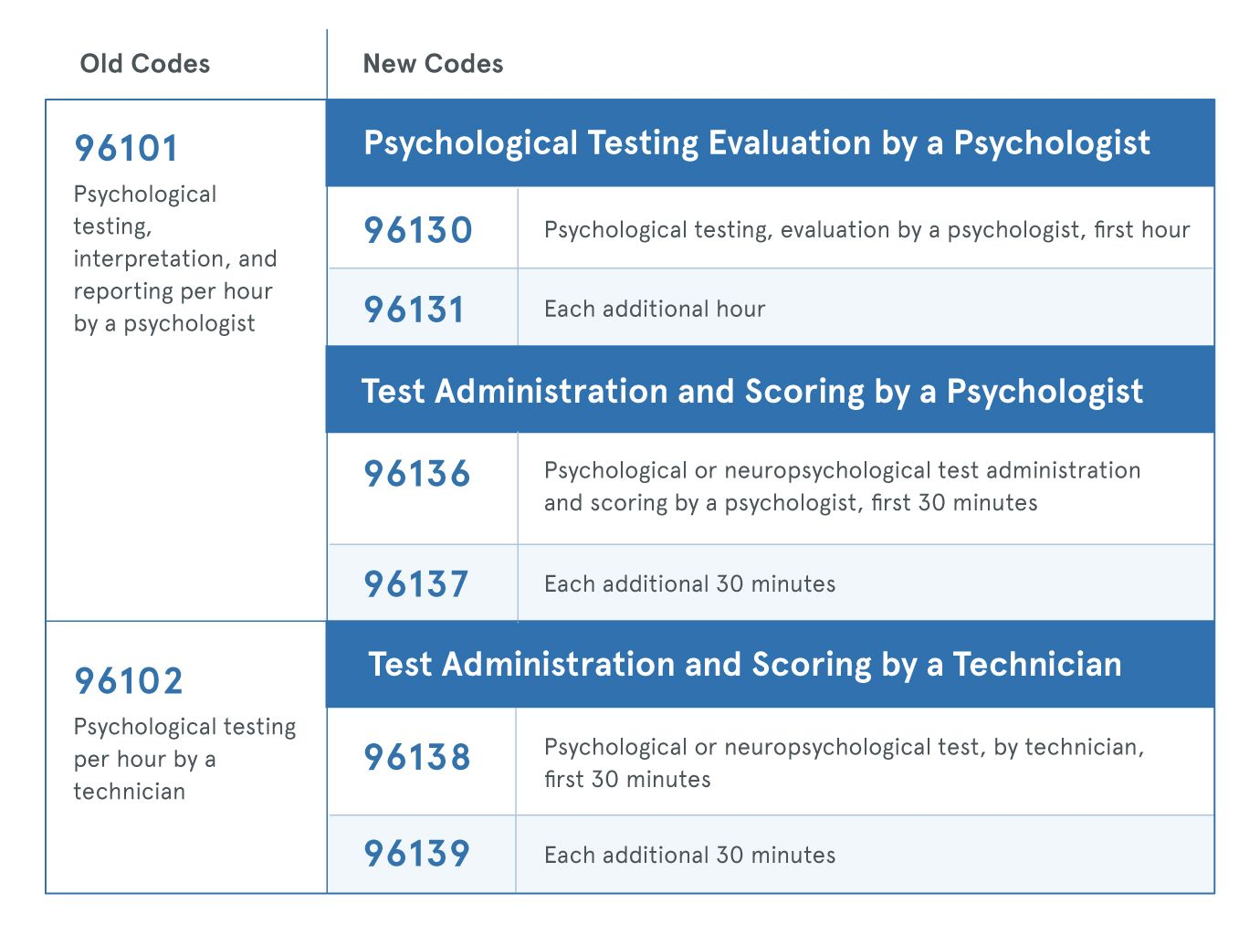 Cpt Code Changes Go Into Effect In