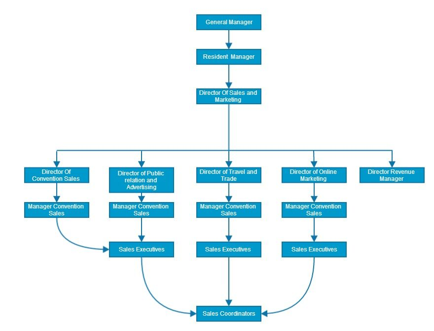 hotel sales and marketing organization chart