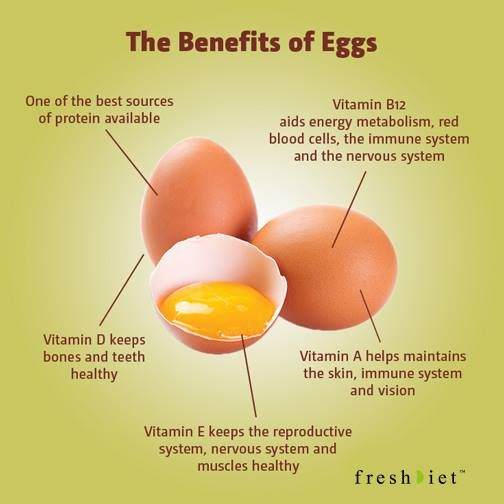 The Benefits Of Eggs Egg Benefits Egg Health Health Benefits Of Eggs