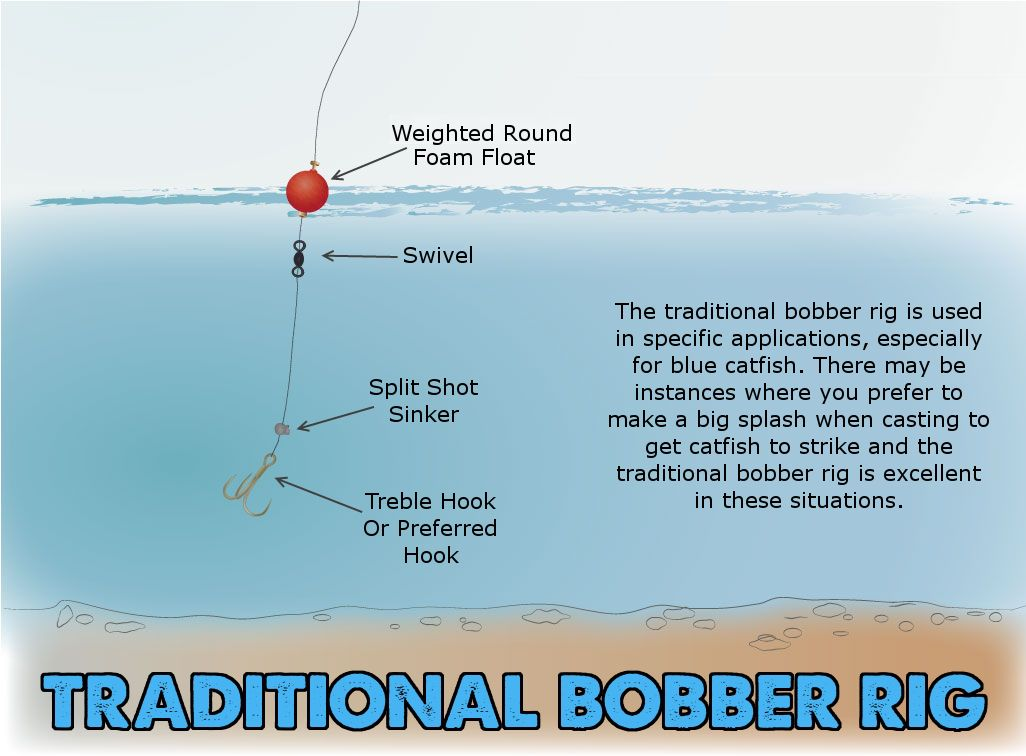 Traditional bobber rig make a big splash to catch more for Catfish rigs for river fishing