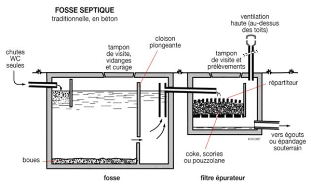 Fosse Septique Fonctionnement Fikarohana Google Fosse Septique Odeur Fosse Septique Et Tranchee