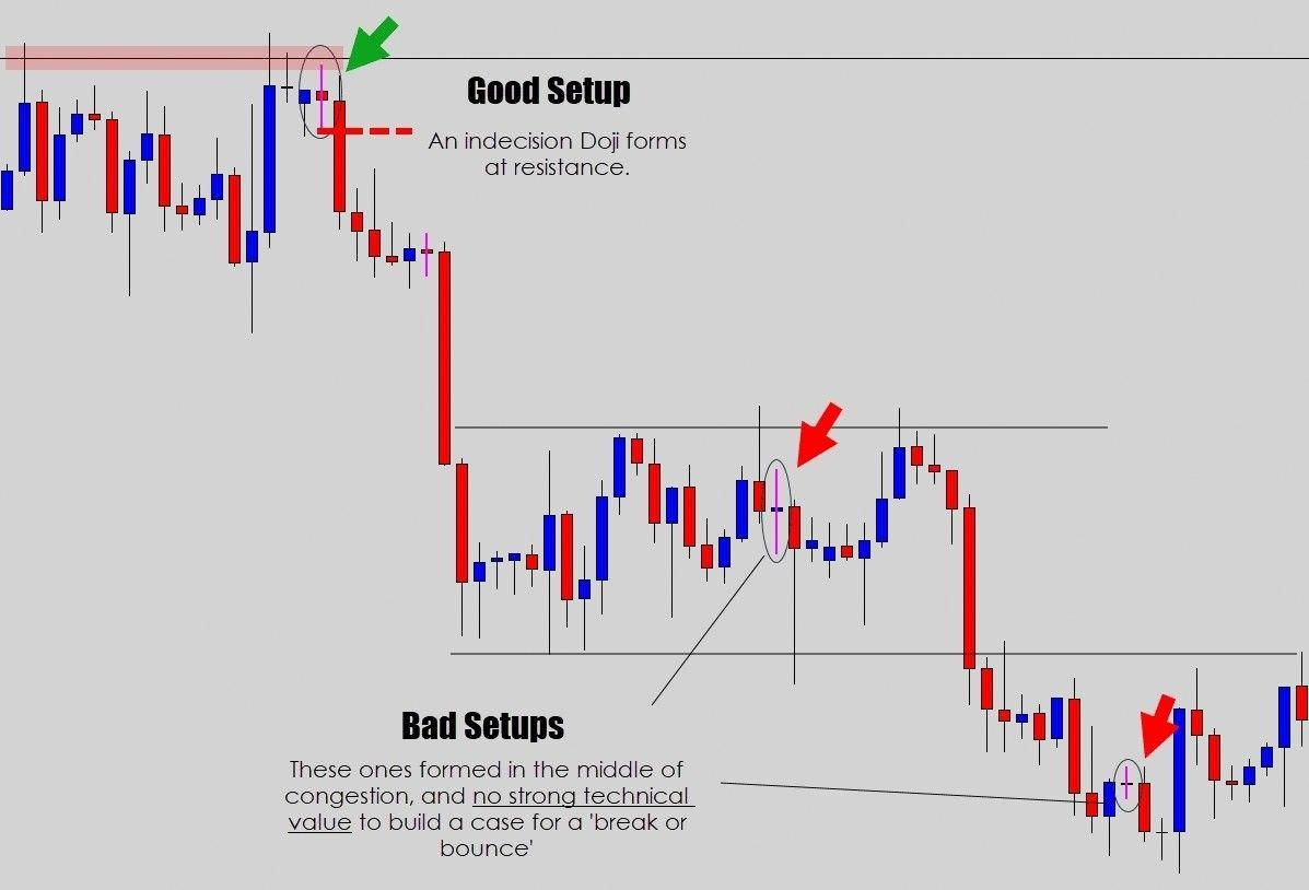 Learn To Trade Forex Trading Strategies Forex Trading Tips