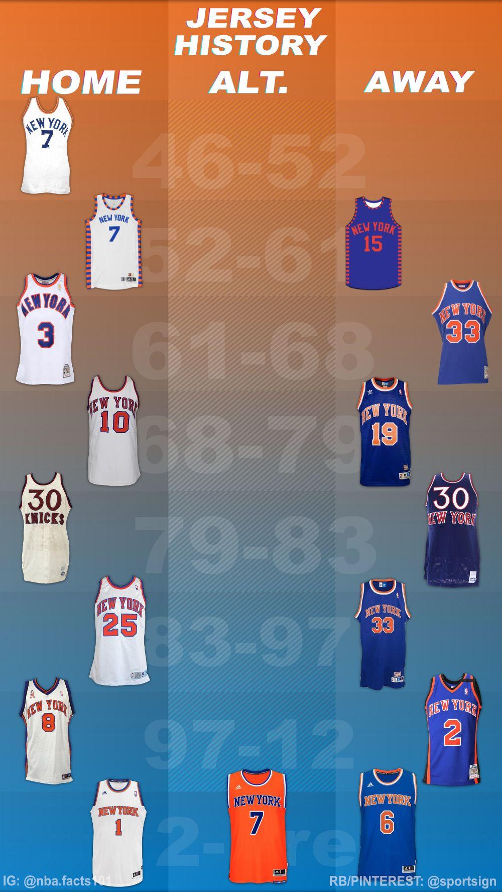 History of the NBA Basketball Team New York Knicks Jersey