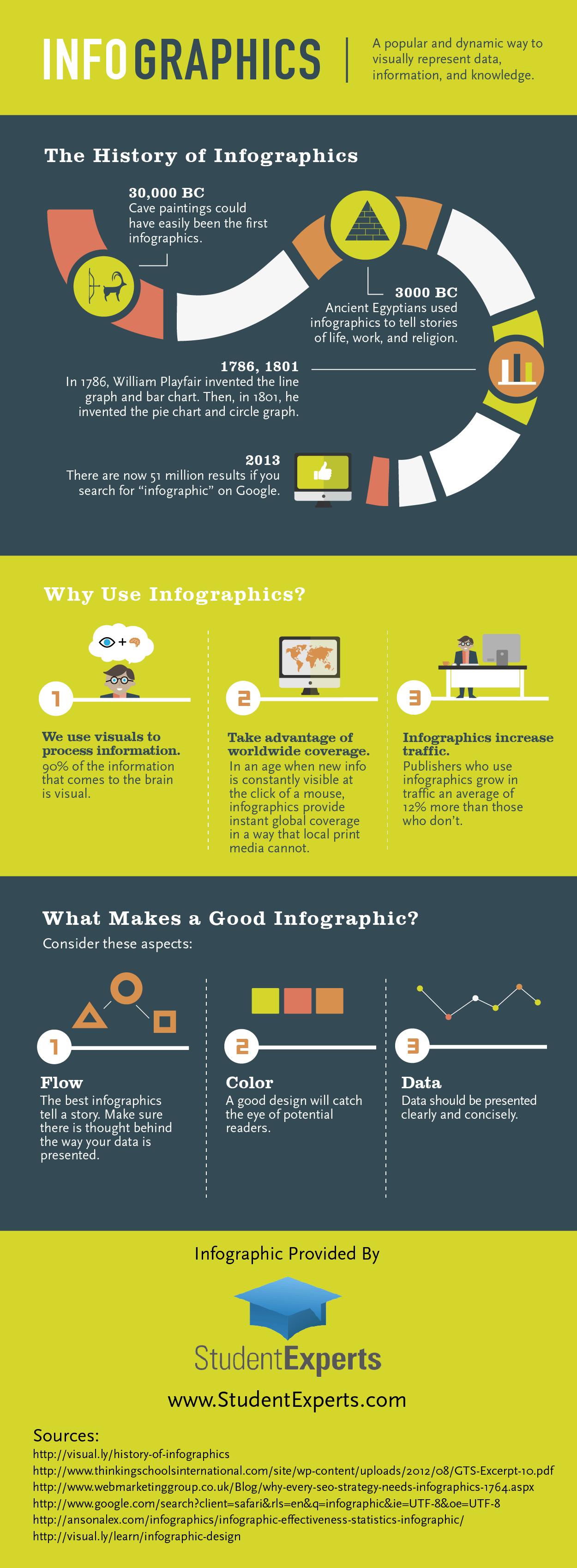 Infographics Infographic!
