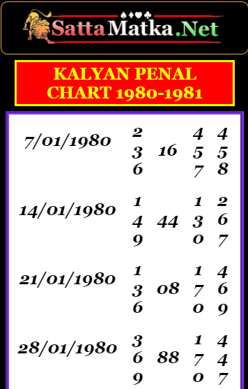 Satta Matka Net Provide You Kalyan Panel Chart 1980-1981 Thank You