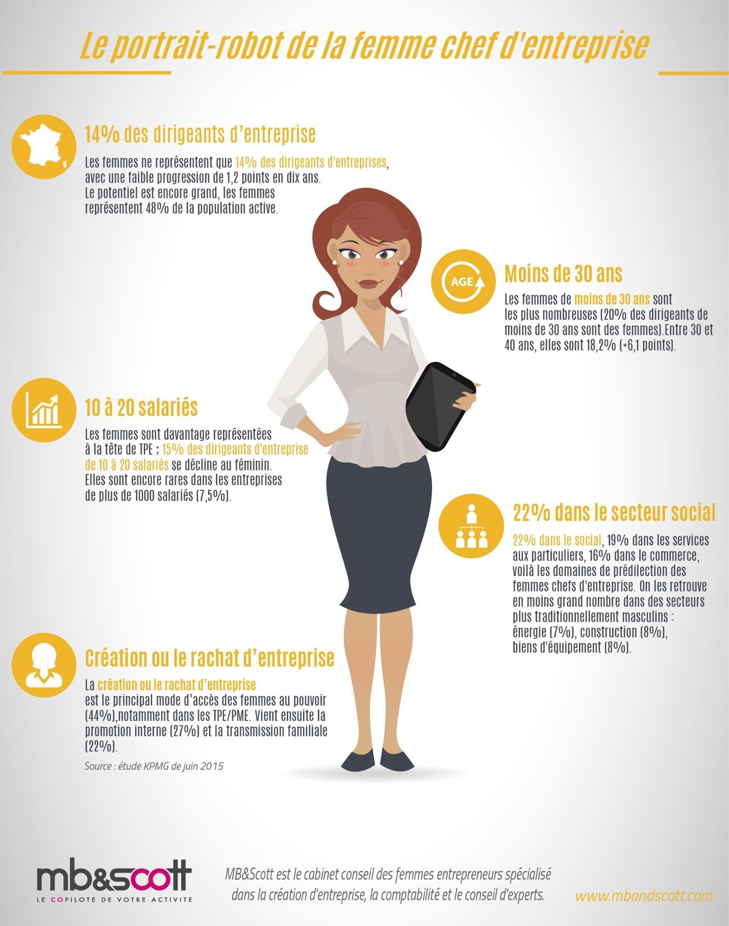 Chef d'entreprise cherche femme
