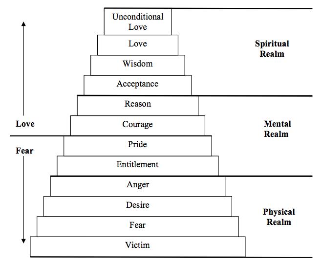 12 Levels of Consciousness |     level of consciousness