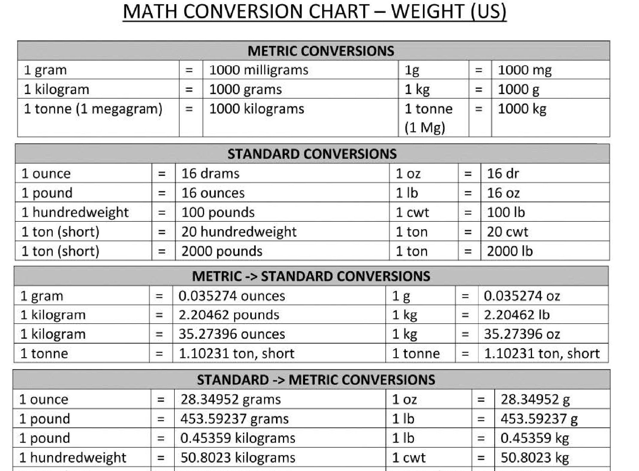 Cogent Weight Converter Kilos To Pounds Chart Kilo To Pounds Conversion Chart Powerlifting Medical Math Char Math Conversions Conversion Chart Math Math Charts