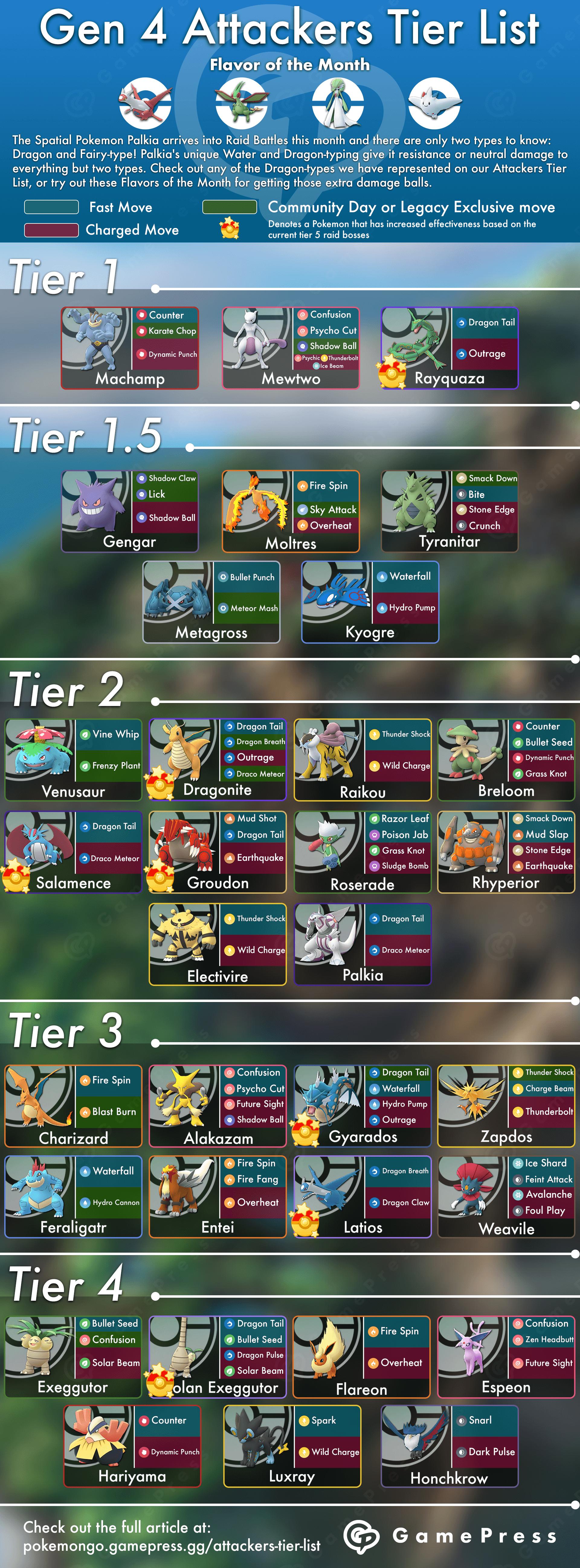 Attackers Tier List | Pokemon GO Wiki - GamePress | Pokemon