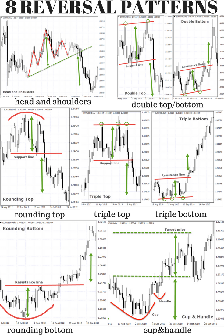 Top 10 Chart Patterns Every Trader Should Know Stock Trading