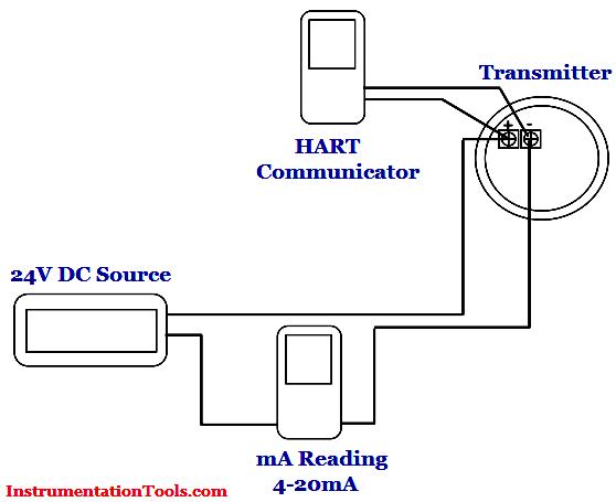 Calibration Procedure Set up the guided wave radar level transmitter