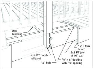 Solutions For Deck Collapse Balcony Design Railing Front Porch Remodel