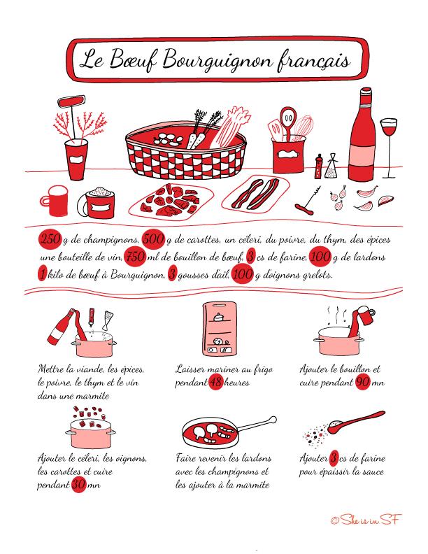 Le boeuf bourguignon fle nourriture recettes - Cuisiner le boeuf bourguignon ...