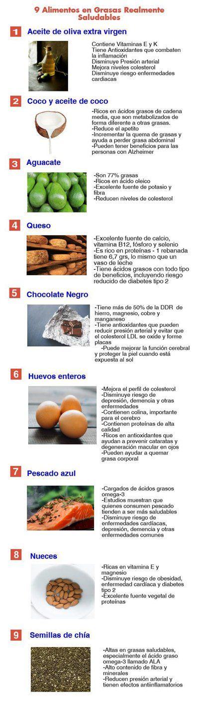 Puntuación Total 3 Media 5 índice1 9 Alimentos Altos En Grasas Que Son Realmente Saludables2 Aceite Grasas Saludables Recetas Con Aceite De Coco Alimentos