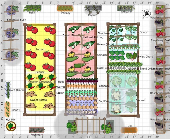 Kitchen Garden Layouts Potager Vegetable Garden Planning