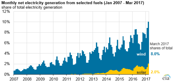 Us Wind Solar Accounts For 10 Of March Electricity For 1st Time Solar Energy Facts Wind Energy