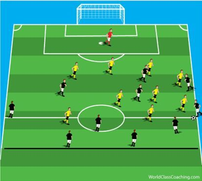 4 2 3 1 Defending Numbers Up Against 4 2 3 Soccer Drills Soccer Organization