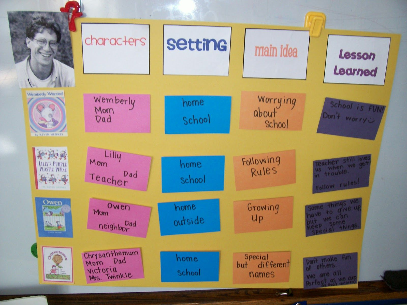 Best authors to compare and contrast?