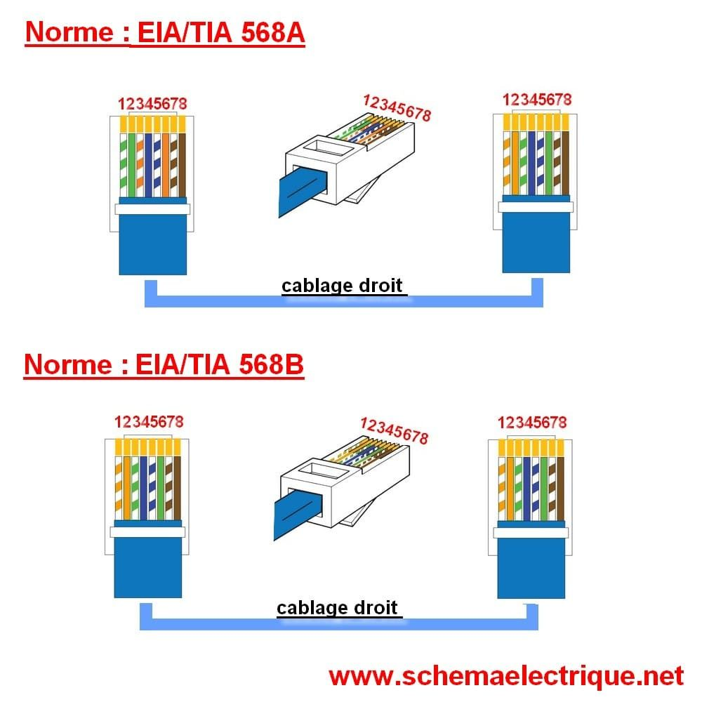 schema branchement cablage prise rj45 ethernet Cat6 Cable, Home Design,  Telephone, Usb,