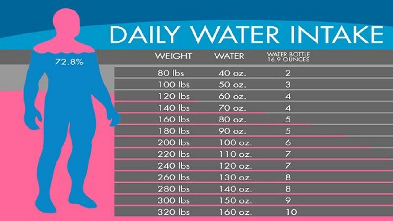 Water Chart Exectly How Much Water You Need To Drink To Lose Water Weight According To Your Body Lif Youtub Lose Water Weight Water Weight Daily Water Intake