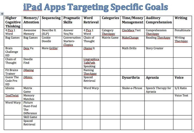 IPAD apps to help target specific skills Speech therapy
