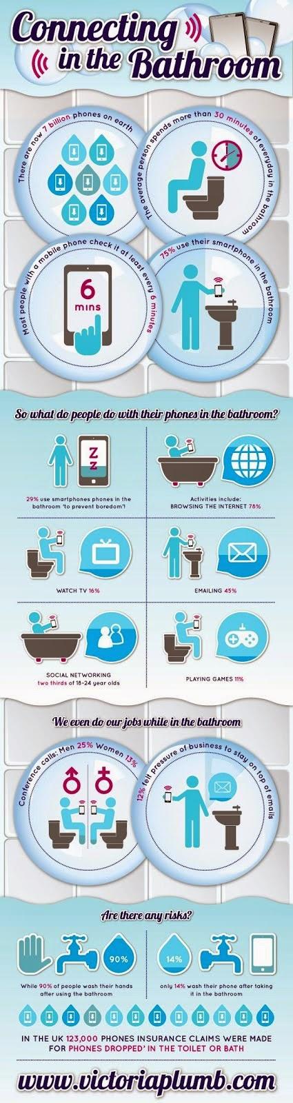Conectados hasta en el baño #Infografia #Infographic