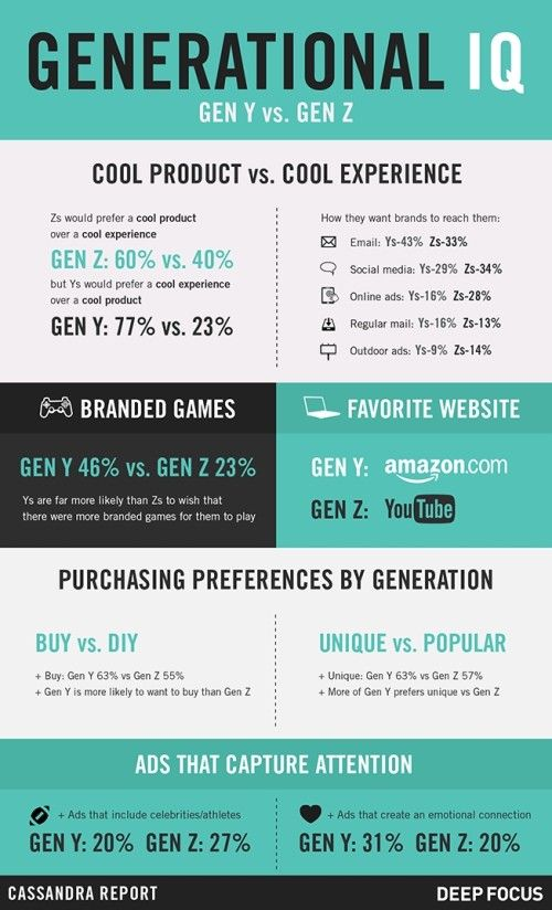 Generation Z Characteristics 5 Infographics On The Gen Z Lifestyle Infographic Marketing Consumer Insights Generational Differences