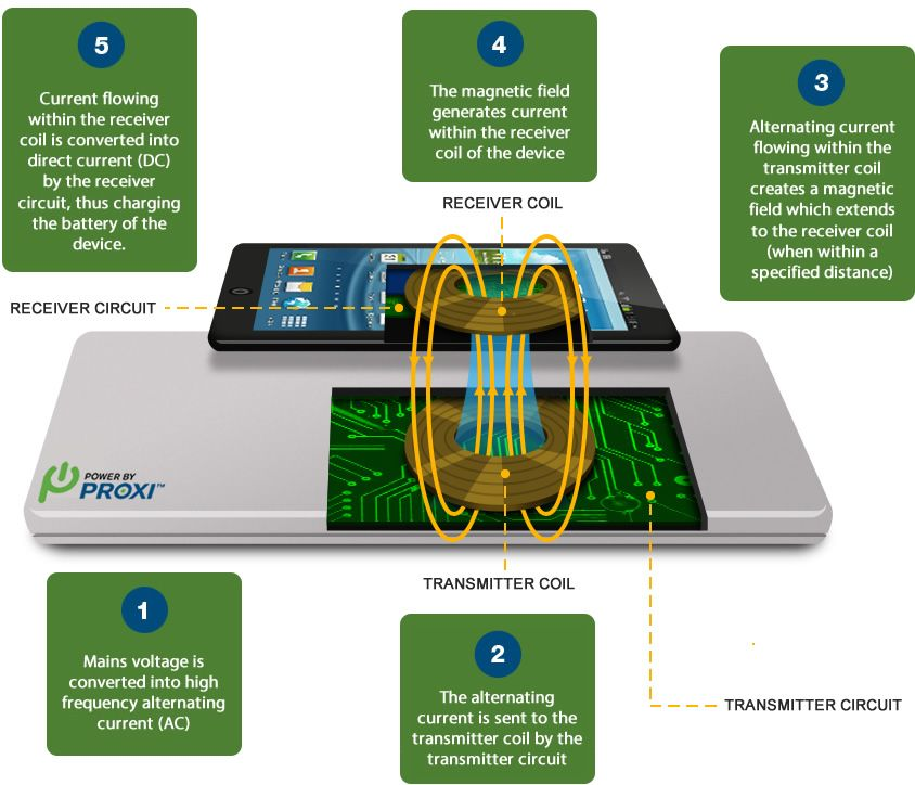 Nbnb Wireless Charging Of Batteries How Resonant Wireless