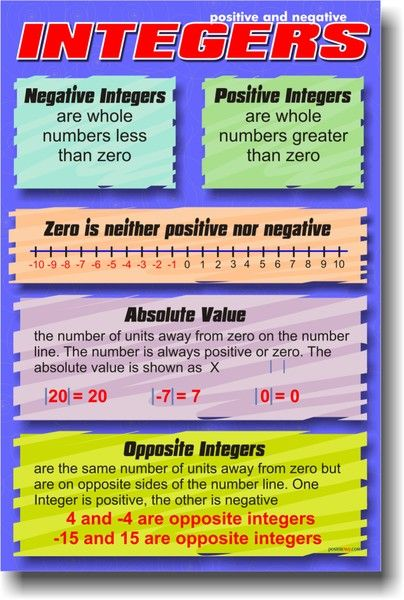 Positive & Negative Integers - Math Poster | Negative ...