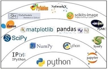 Most Amazing Used Libraries in Python  ~ NOOBLOOPS | Python