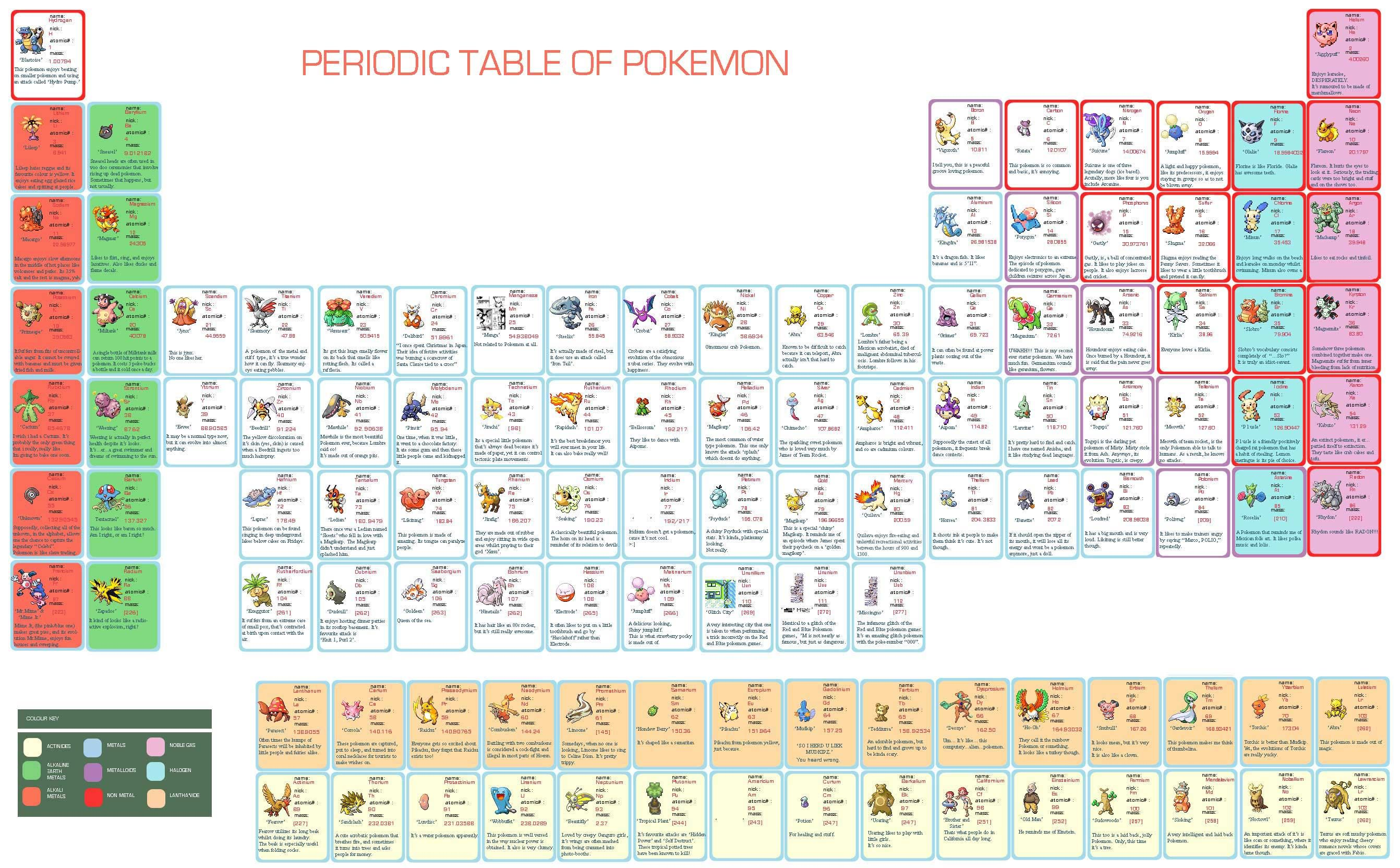 Periodic table of pokemon periodic table of pokemon p table periodic table of pokemon periodic table of pokemon gamestrikefo Image collections