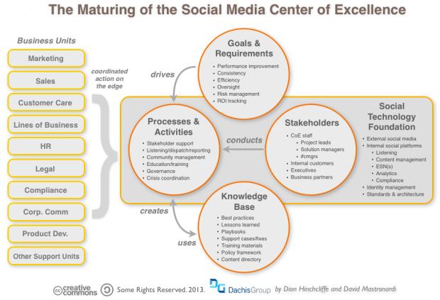 The Maturing of the Social Media/Social Business Center of Excellence - via @Donna Hinchcliffe #SocialMedia #SocBiz