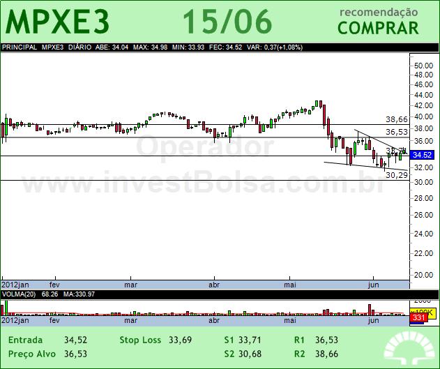 MPX ENERGIA - MPXE3 - 15/06/2012 #MPXE3 #analises #bovespa