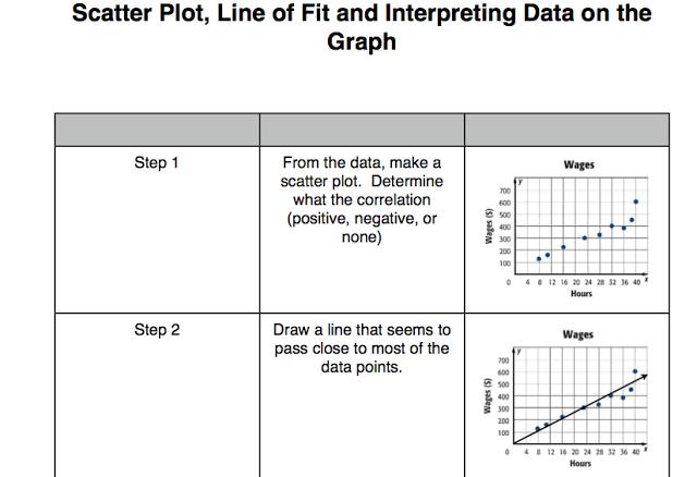 Mr. Zimbelman\'s Algebra 1 Class: Scatter Plot/Line of Fit Graphic ...