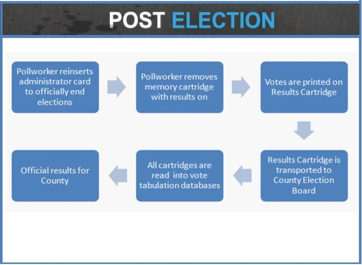 Election process flow chart cuacus full elections electoral integrity monitoring observation pinterest also rh