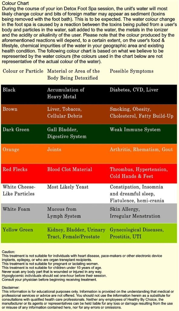 Ionic detox color chart foot detoxify your body bath bathing also what the water means this is most in depth rh pinterest